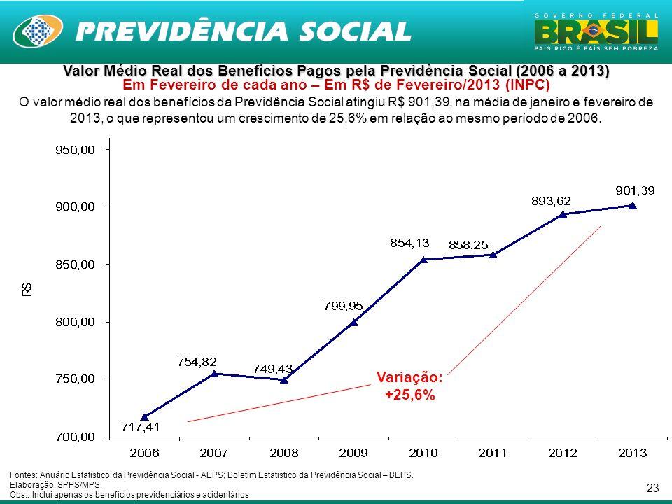 Valor Médio Real dos Benefícios Pagos pela Previdência Social (2006 a 2013) Em Fevereiro de cada ano – Em R$ de Fevereiro/2013 (INPC)