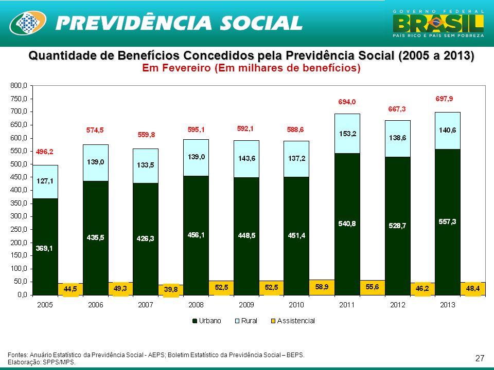 Quantidade de Benefícios Concedidos pela Previdência Social (2005 a 2013) Em Fevereiro (Em milhares de benefícios)