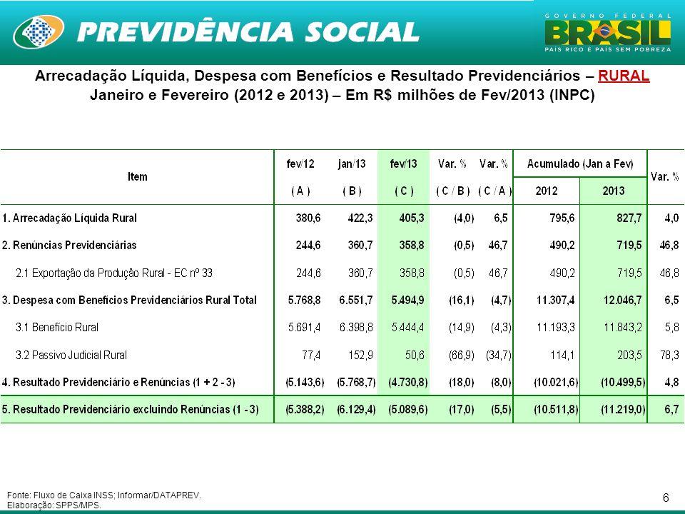 Janeiro e Fevereiro (2012 e 2013) – Em R$ milhões de Fev/2013 (INPC)