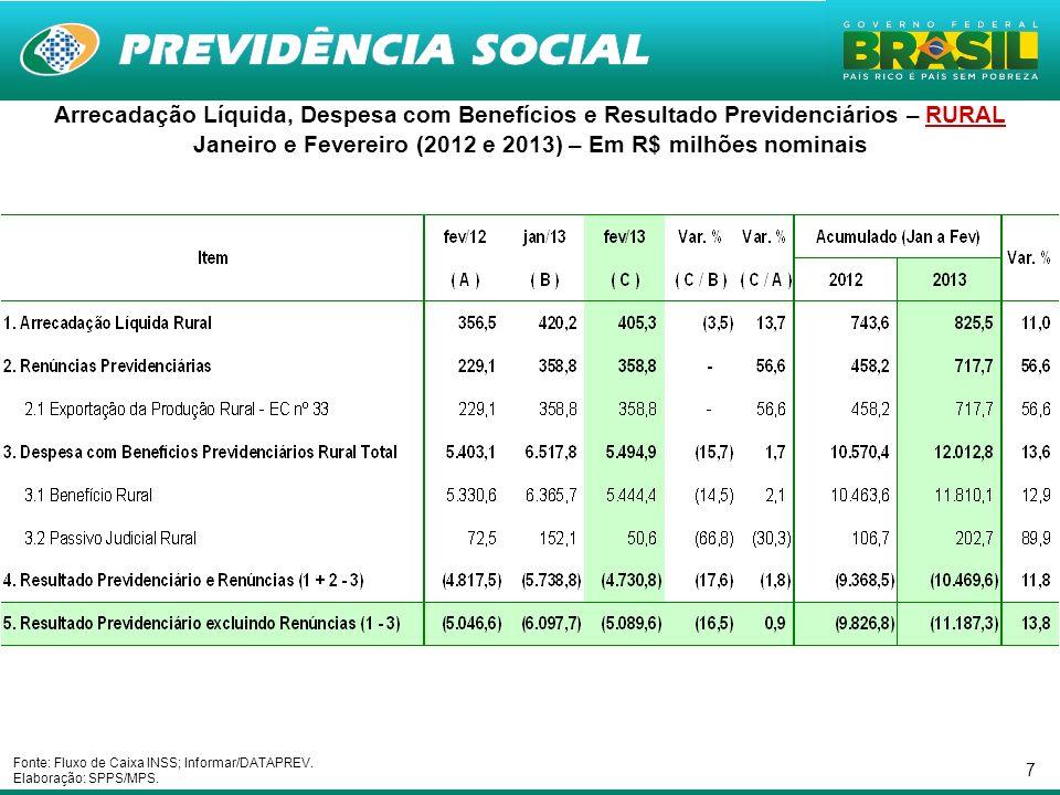 Janeiro e Fevereiro (2012 e 2013) – Em R$ milhões nominais
