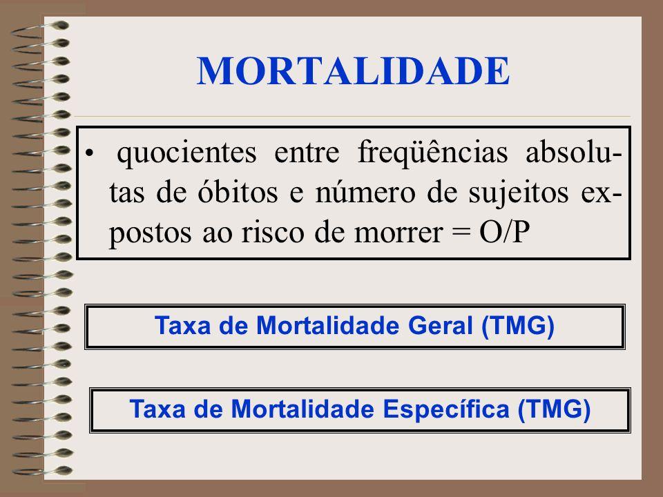 Taxa de Mortalidade Geral (TMG) Taxa de Mortalidade Específica (TMG)