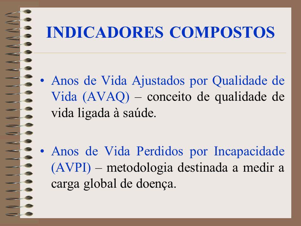 INDICADORES COMPOSTOS