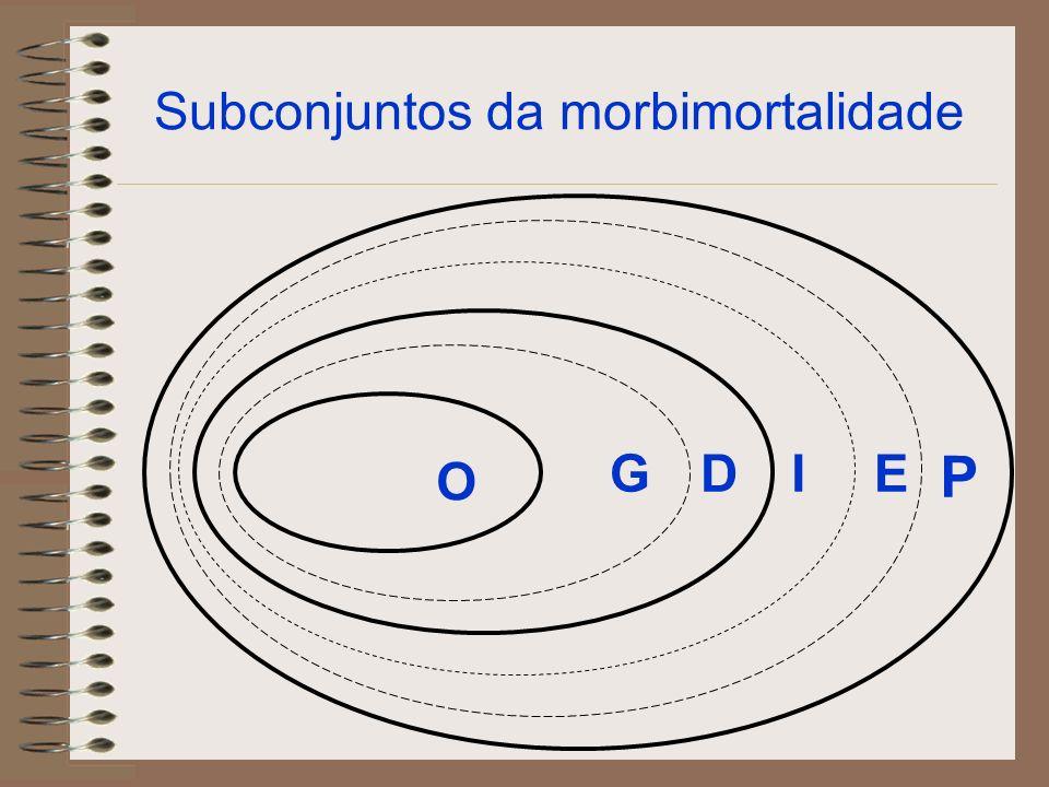 Subconjuntos da morbimortalidade