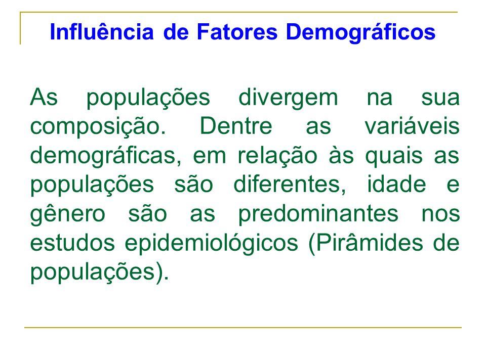 Influência de Fatores Demográficos