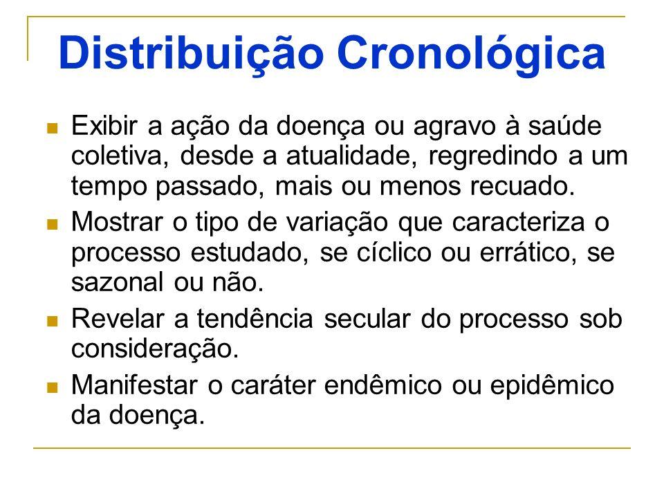 Distribuição Cronológica