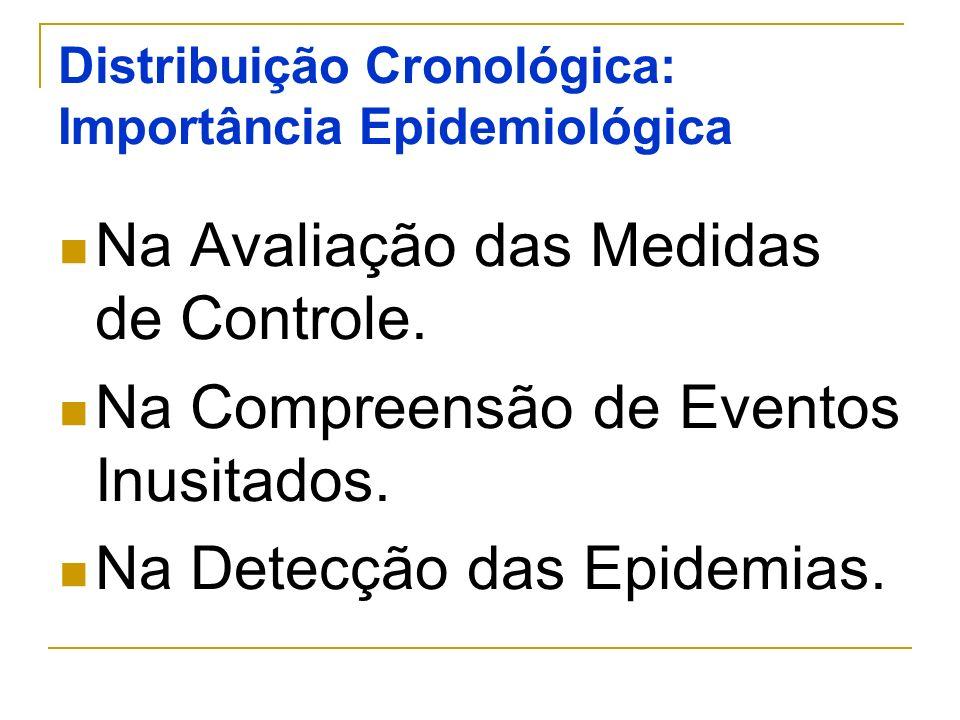 Distribuição Cronológica: Importância Epidemiológica