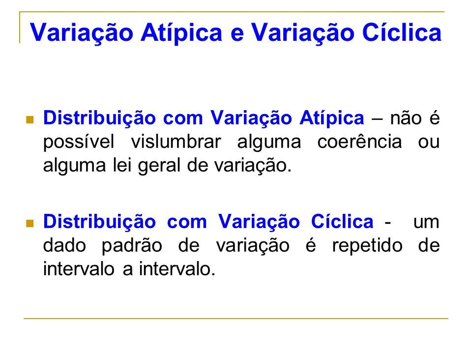 Variação Atípica e Variação Cíclica