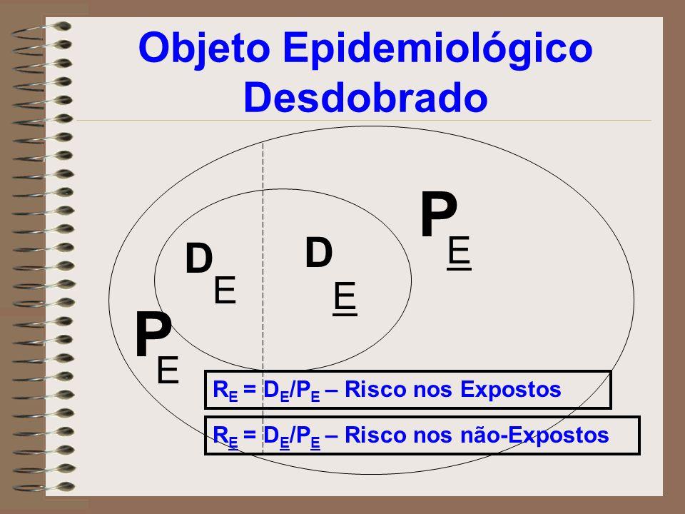 Objeto Epidemiológico Desdobrado