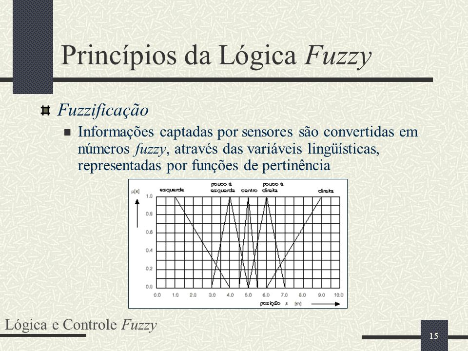 Princípios da Lógica Fuzzy
