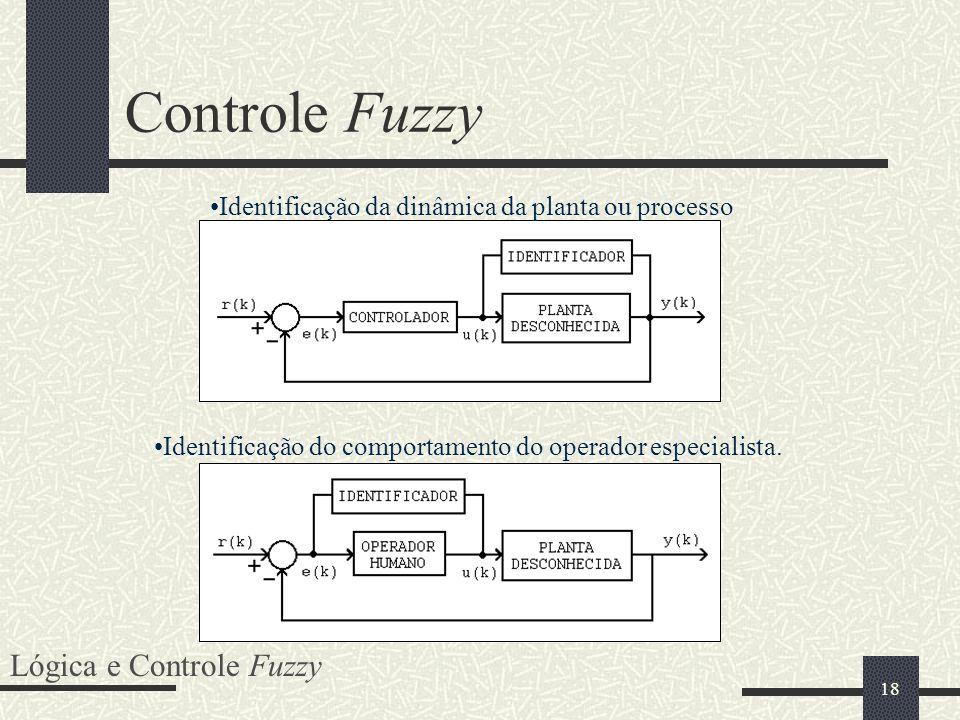 Controle Fuzzy Lógica e Controle Fuzzy