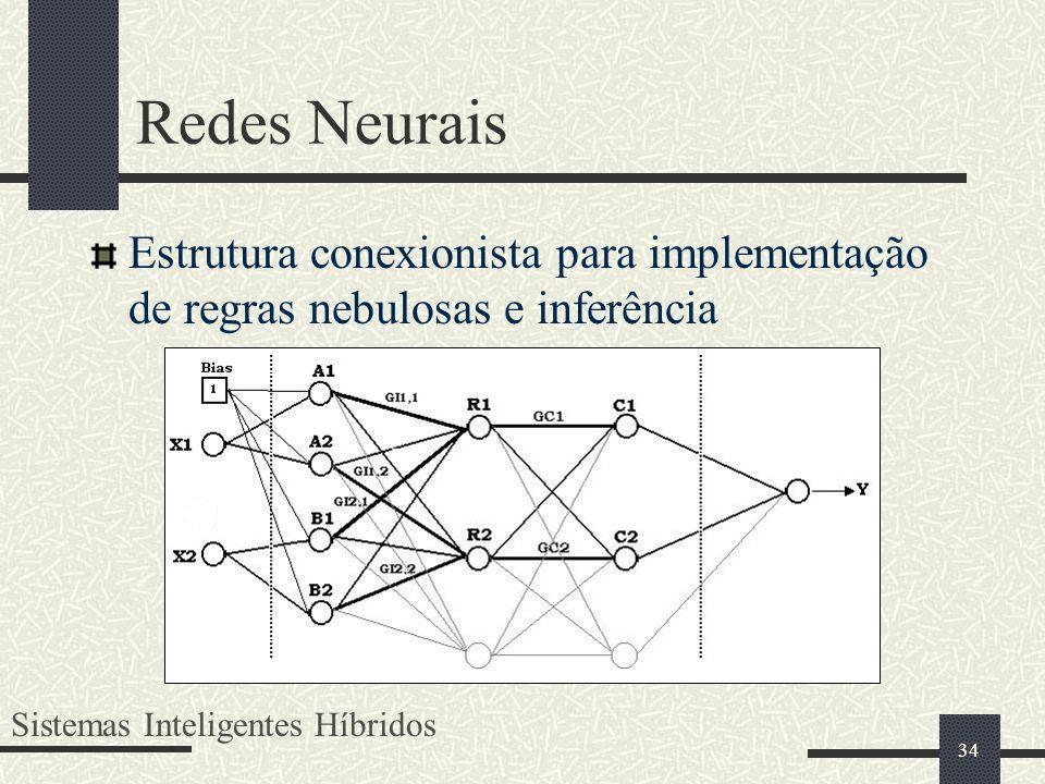 Redes Neurais Estrutura conexionista para implementação de regras nebulosas e inferência.