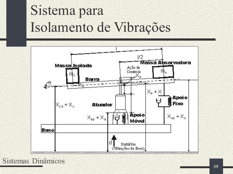Isolamento de Vibrações