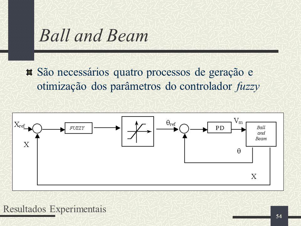 Ball and Beam São necessários quatro processos de geração e otimização dos parâmetros do controlador fuzzy.