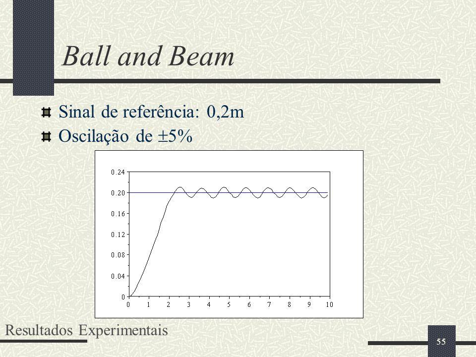 Ball and Beam Sinal de referência: 0,2m Oscilação de 5%
