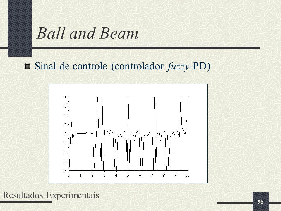 Ball and Beam Sinal de controle (controlador fuzzy-PD)