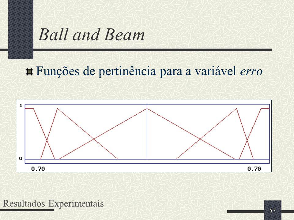 Ball and Beam Funções de pertinência para a variável erro
