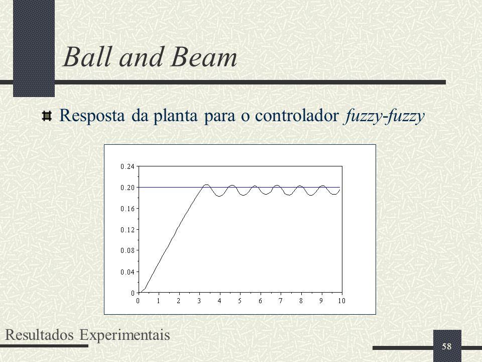 Ball and Beam Resposta da planta para o controlador fuzzy-fuzzy
