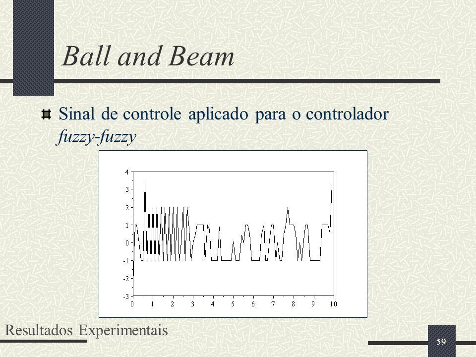 Ball and Beam Sinal de controle aplicado para o controlador fuzzy-fuzzy Resultados Experimentais