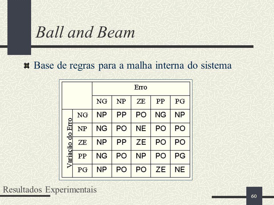 Ball and Beam Base de regras para a malha interna do sistema