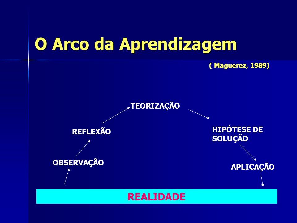 O Arco da Aprendizagem ( Maguerez, 1989)