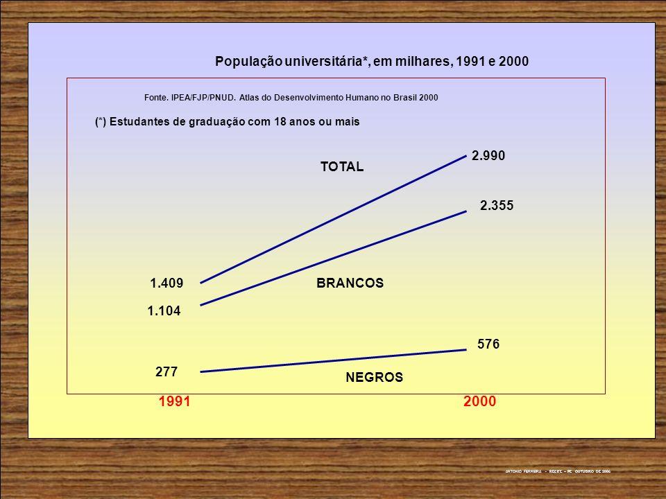 1991 2000 População universitária*, em milhares, 1991 e 2000 1.409