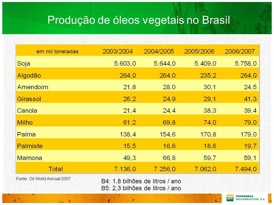 Produção de óleos vegetais no Brasil