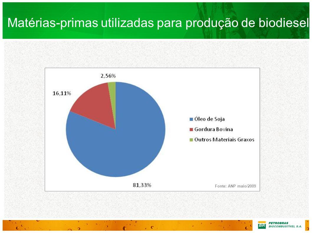 Matérias-primas utilizadas para produção de biodiesel