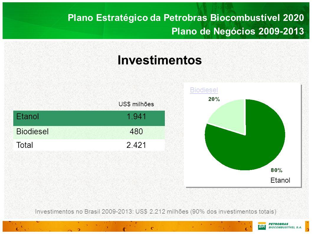 Investimentos Plano Estratégico da Petrobras Biocombustível 2020