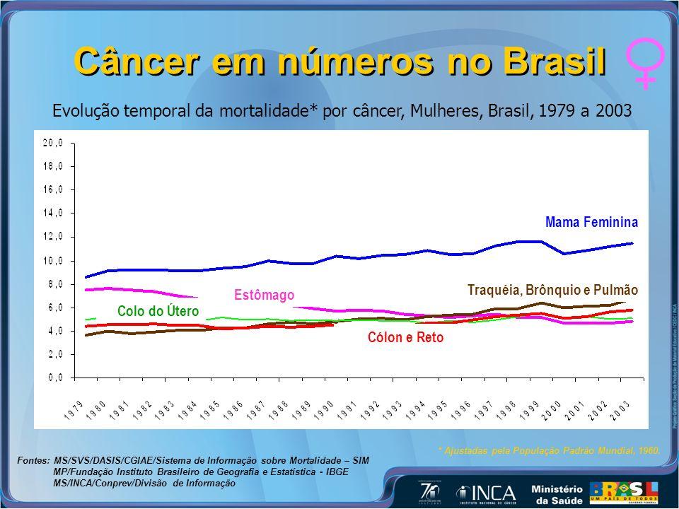 Câncer em números no Brasil