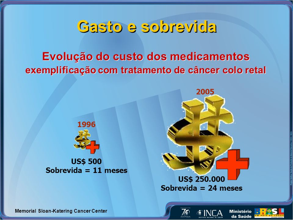 Gasto e sobrevida Evolução do custo dos medicamentos