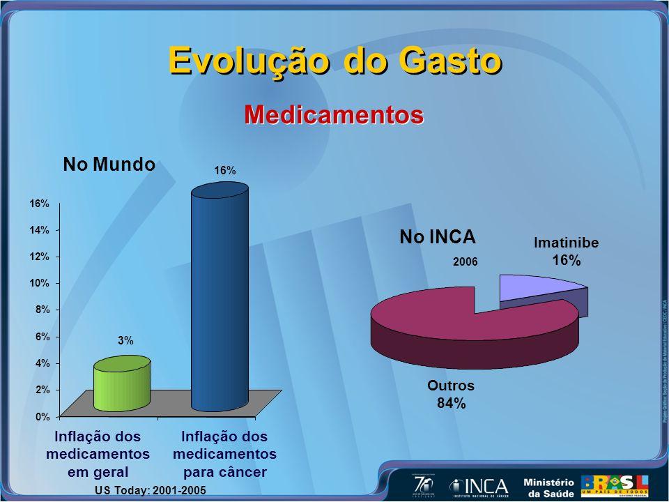 Evolução do Gasto Medicamentos No Mundo No INCA Imatinibe 16% Outros