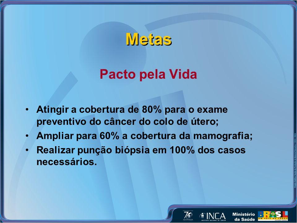 Metas Pacto pela Vida. Atingir a cobertura de 80% para o exame preventivo do câncer do colo de útero;