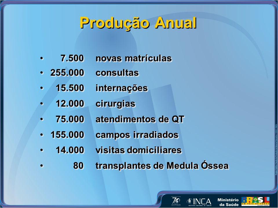 Produção Anual 7.500 novas matrículas 255.000 consultas