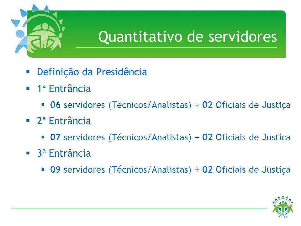 Quantitativo de servidores