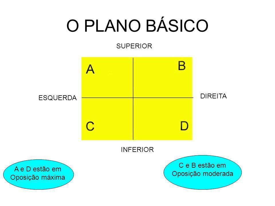 O PLANO BÁSICO SUPERIOR DIREITA ESQUERDA INFERIOR C e B estão em