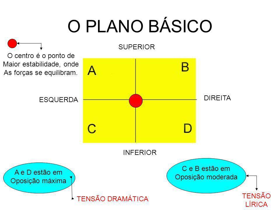 O PLANO BÁSICO SUPERIOR O centro é o ponto de Maior estabilidade, onde