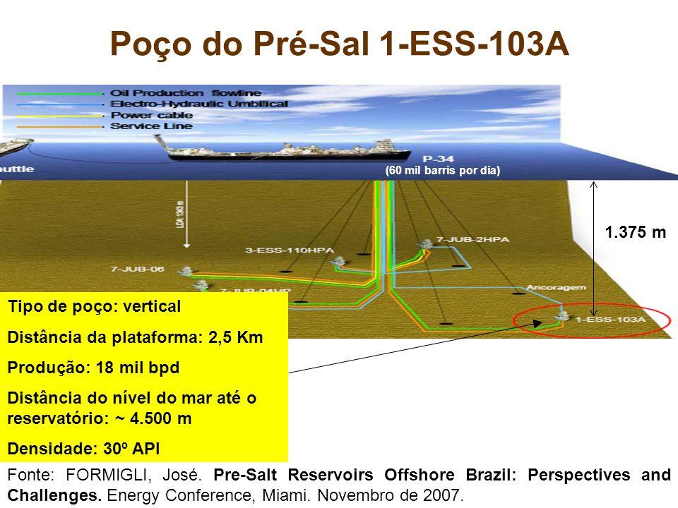 Poço do Pré-Sal 1-ESS-103A 1.375 m Tipo de poço: vertical