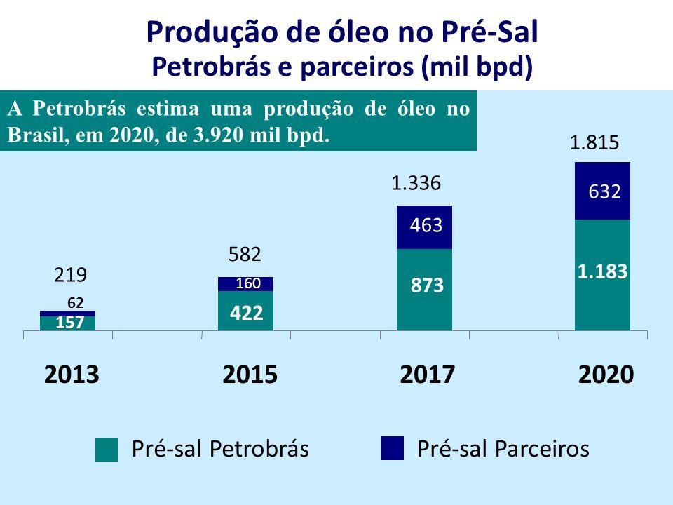Produção de óleo no Pré-Sal Petrobrás e parceiros (mil bpd)