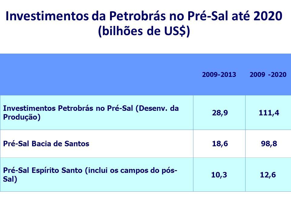 Investimentos da Petrobrás no Pré-Sal até 2020