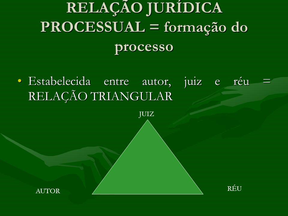 RELAÇÃO JURÍDICA PROCESSUAL = formação do processo