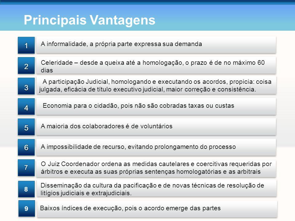 Principais Vantagens 1. 2. 3. 4. 5. 6. 7. A informalidade, a própria parte expressa sua demanda.