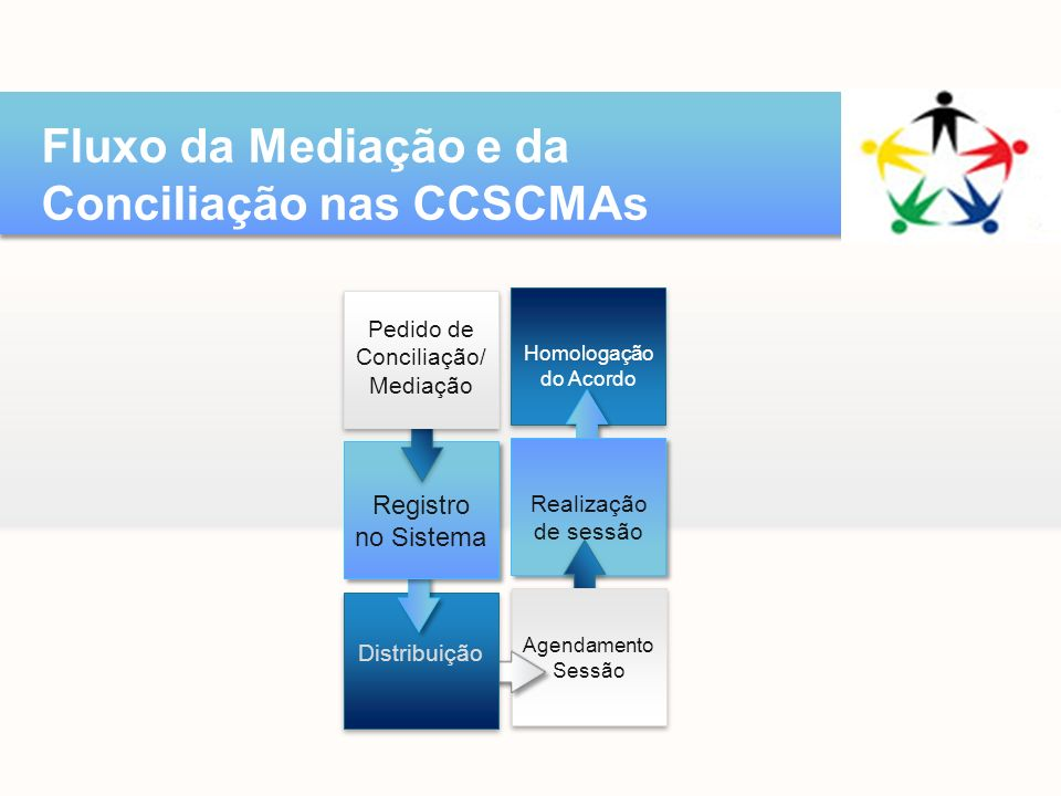 Fluxo da Mediação e da Conciliação nas CCSCMAs