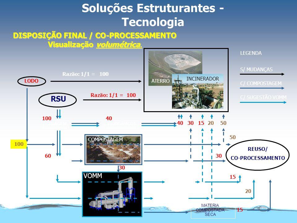 Soluções não estruturantes: Educomunicação, Geração de Renda –ampliação da reciclagem.