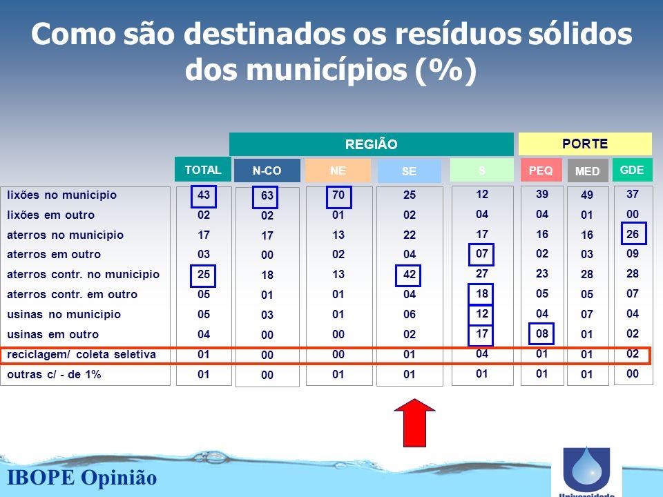 Maiores problemas do município