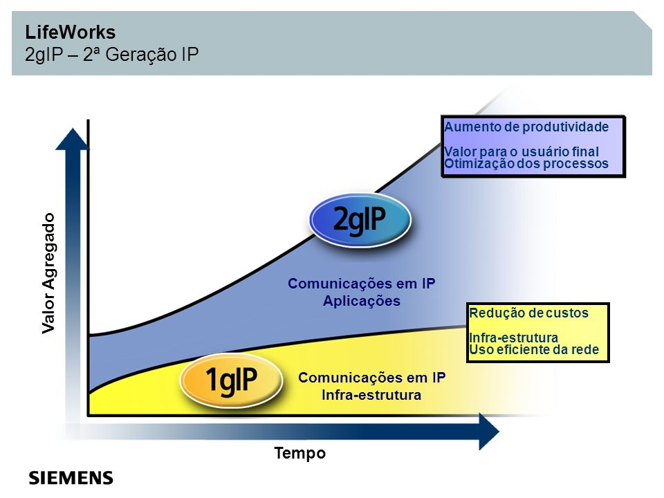 LifeWorks 2gIP – 2ª Geração IP