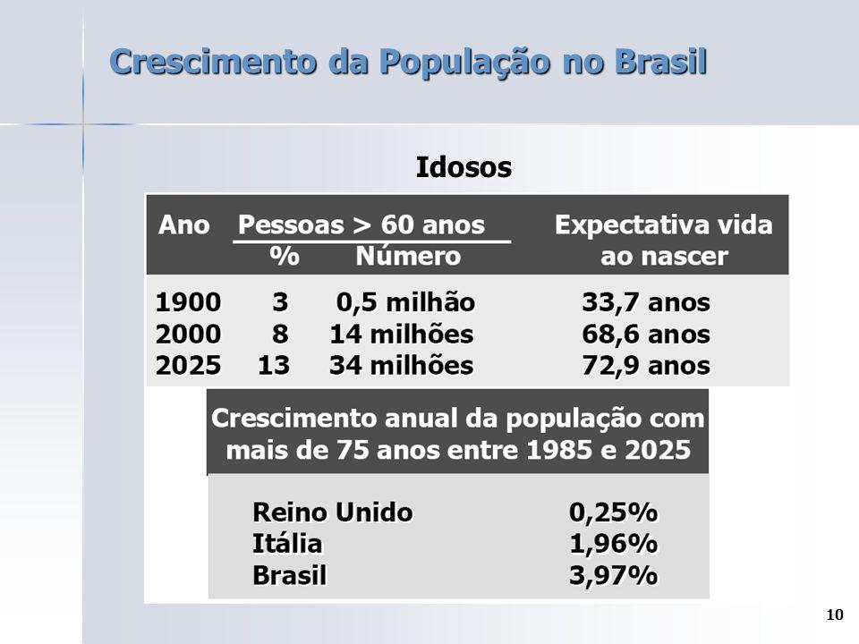 Crescimento da População no Brasil