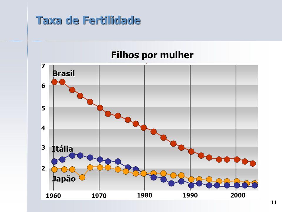 Taxa de Fertilidade Filhos por mulher