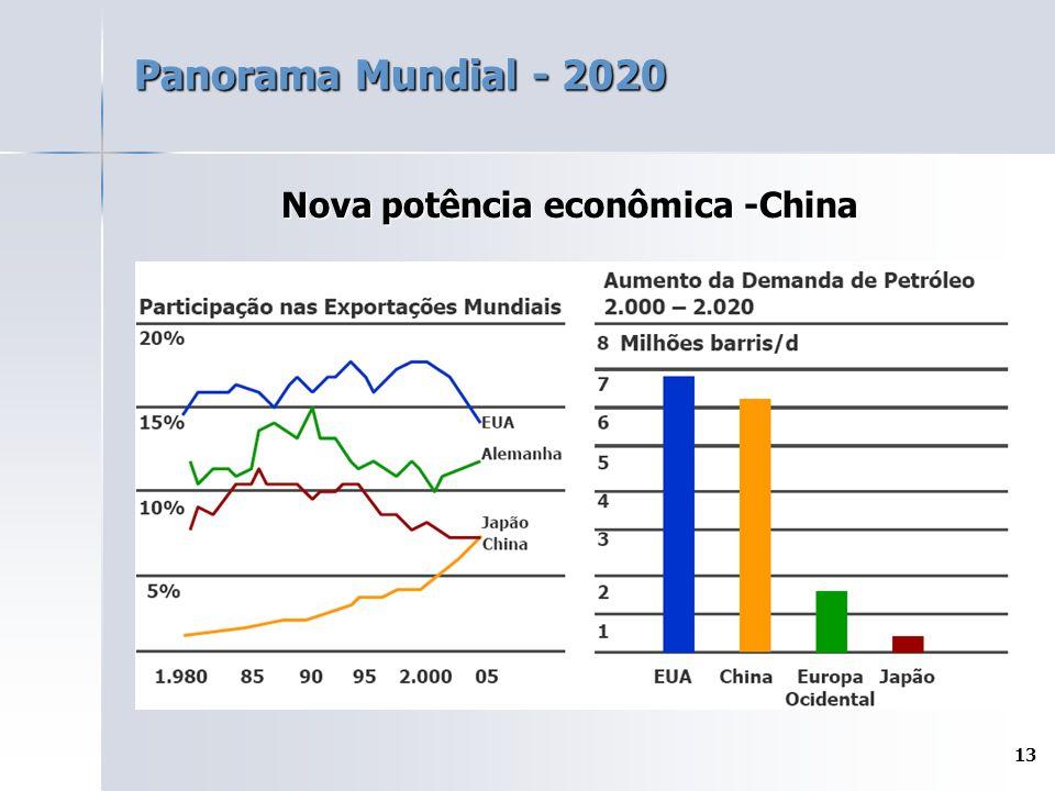 Nova potência econômica -China