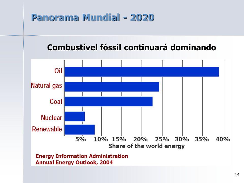 Combustível fóssil continuará dominando