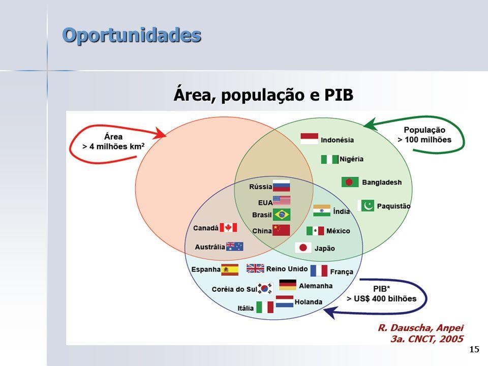 Oportunidades Área, população e PIB